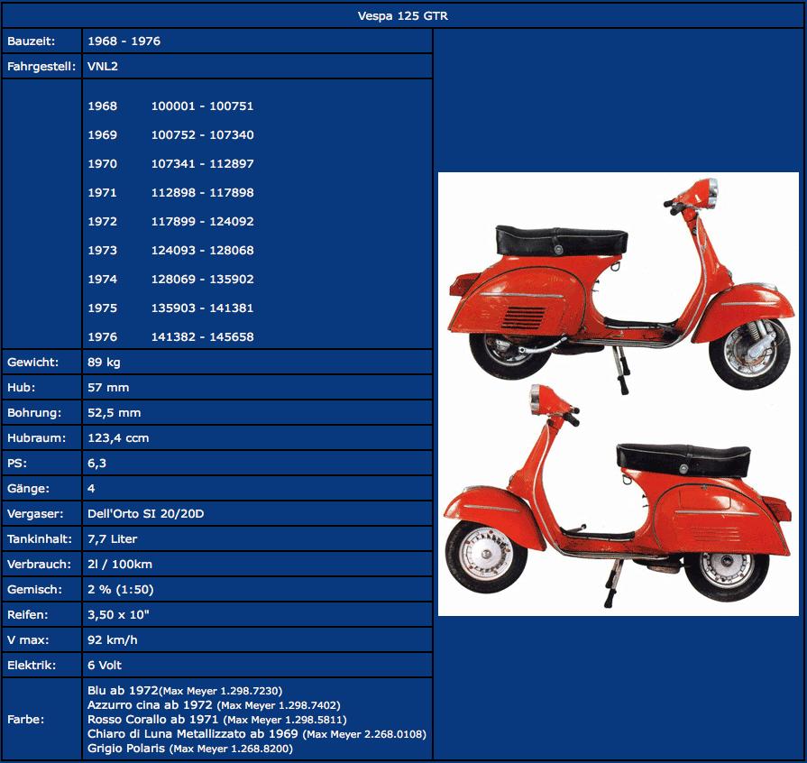 Rahmennummern Vespa GTR Chassisnummer  Motornummer